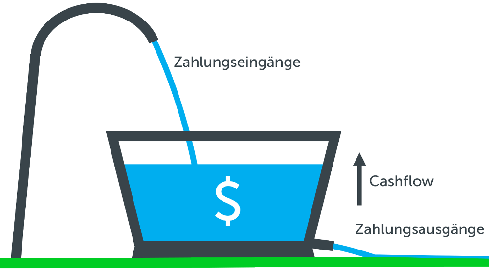 7 hilfreiche Werkzeuge für Ihren positiven Cashflow!
